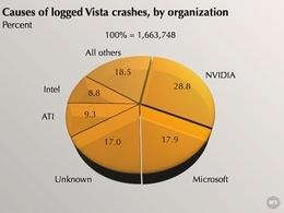 nvidia_vista_crashes
