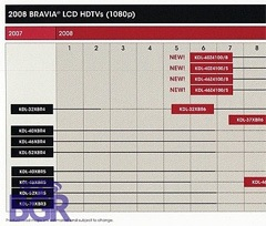 sony_bravia_roadmap
